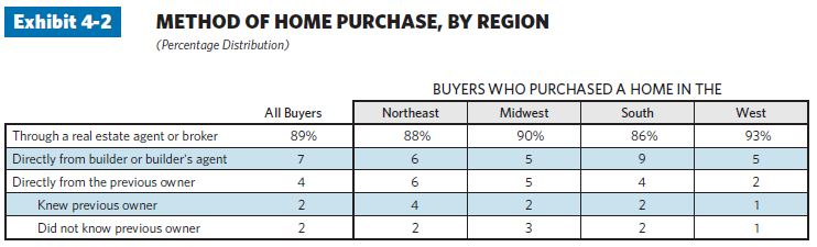 method of home purchased by region
